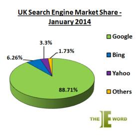 BingJanuary_2014_UK_search_engine_market_share_1640