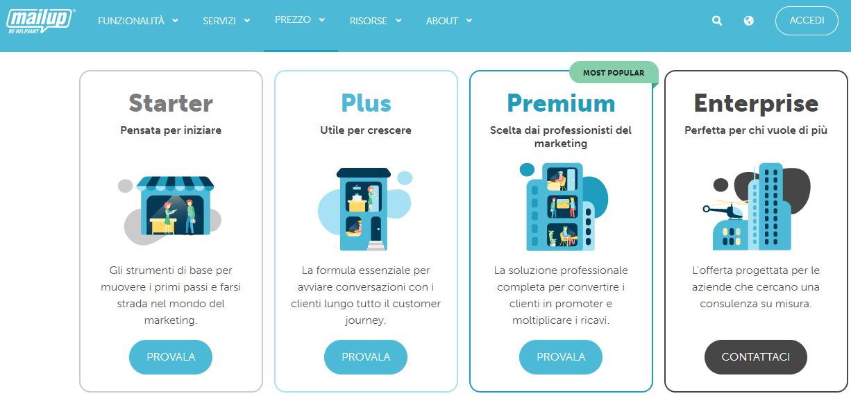 Come aumentare le vendite online, esempio Mailup